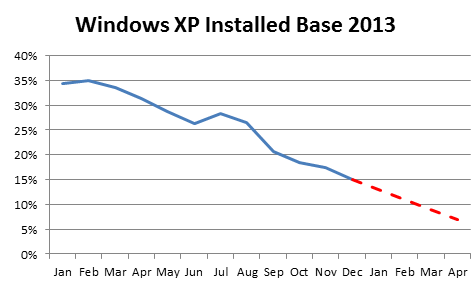 xp_projected